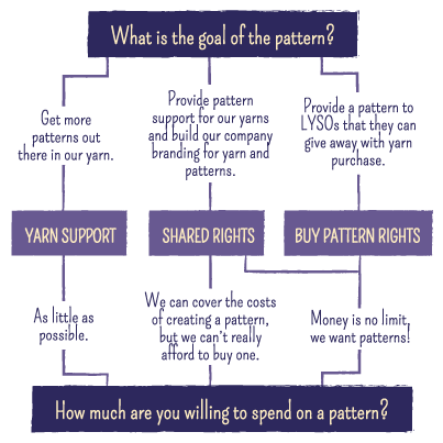 Why You Need Pattern Support