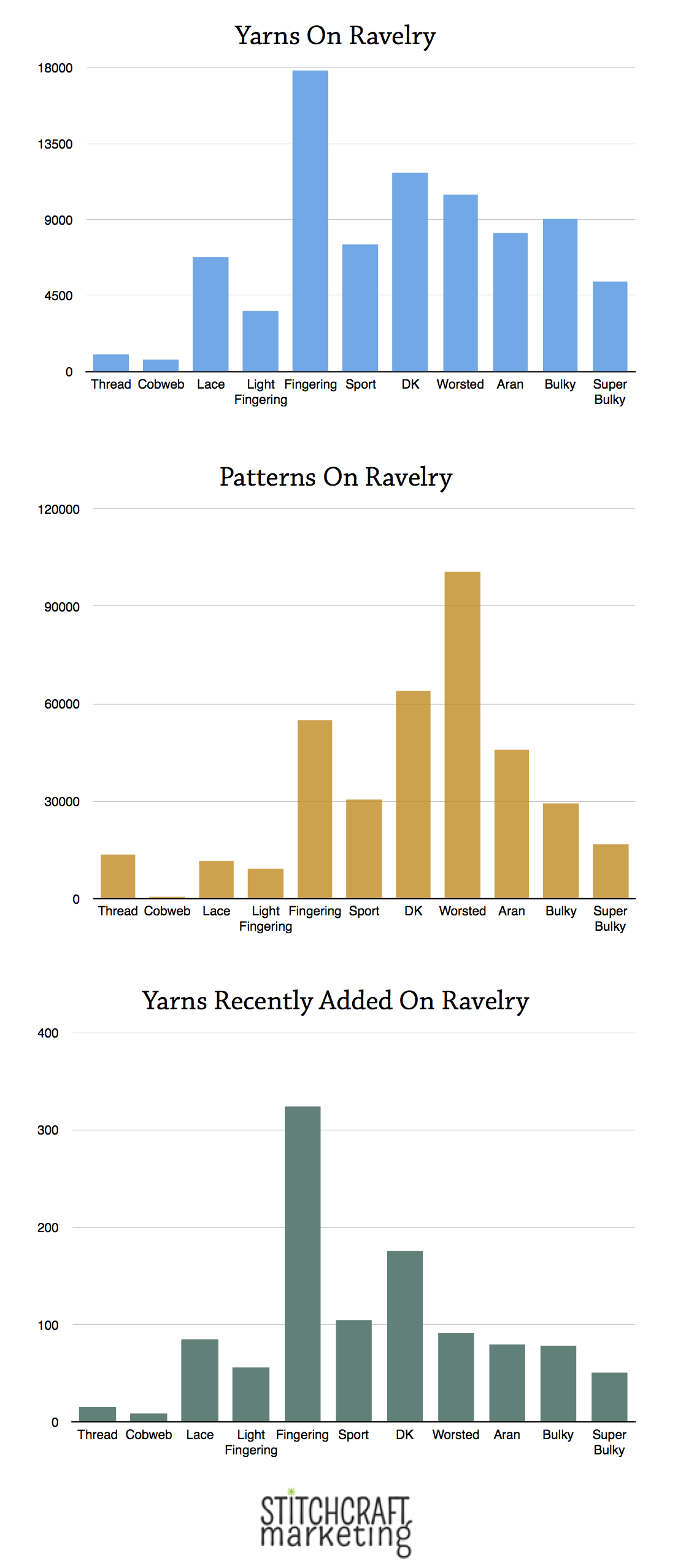 Ravelry: A gap between yarn and patterns