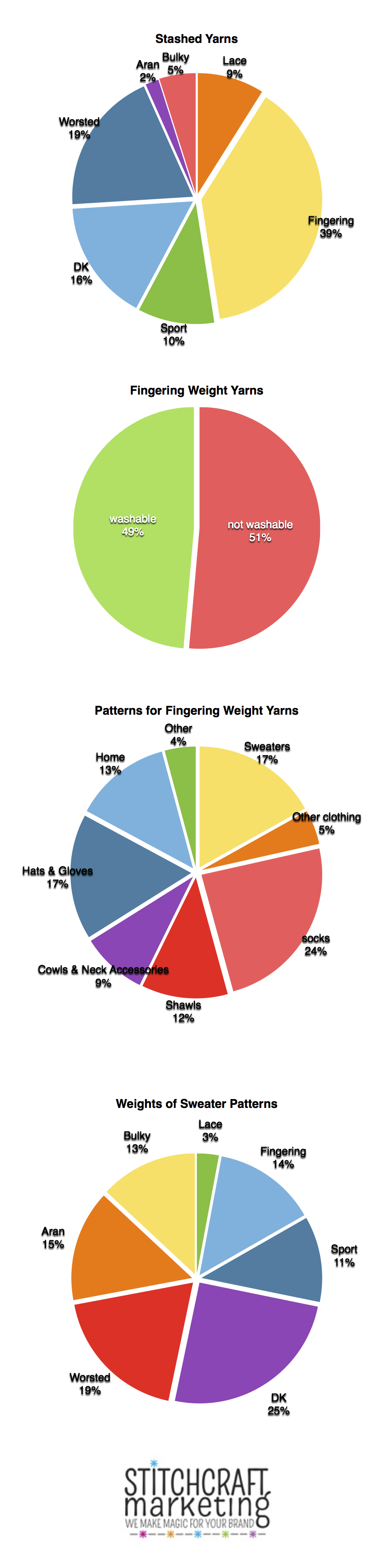 Ravelry: The Popularity of Fingering Weight Yarn