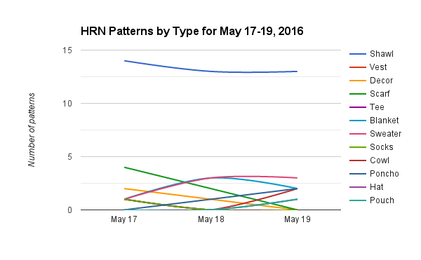 Keeping Tabs on the Ravelry HRN List