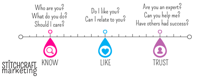 know-like-trust funnel from Stitchcraft Marketing
