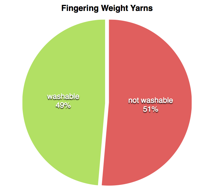 chart2-washable