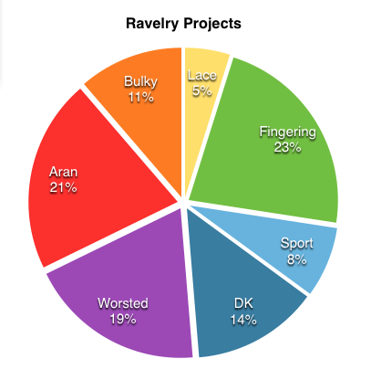 chart3-projects