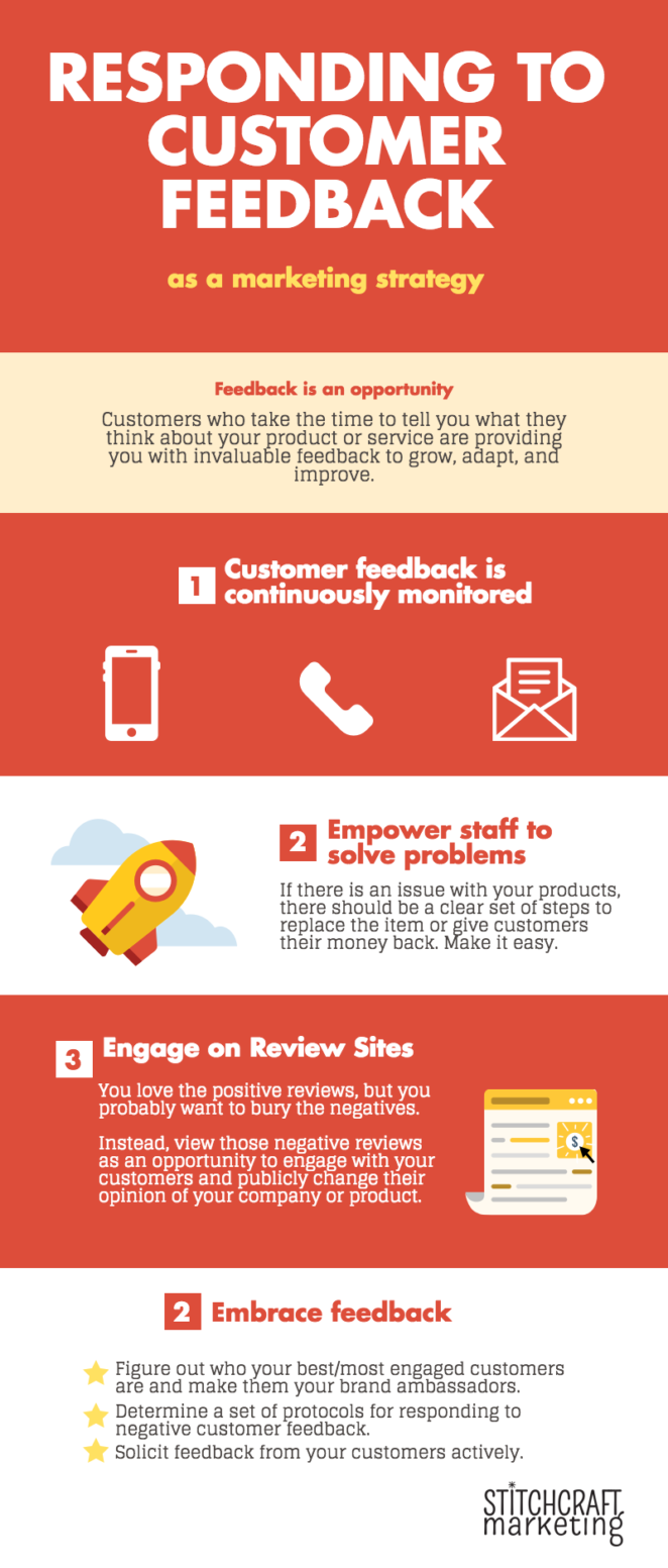 Responding to customer feedback